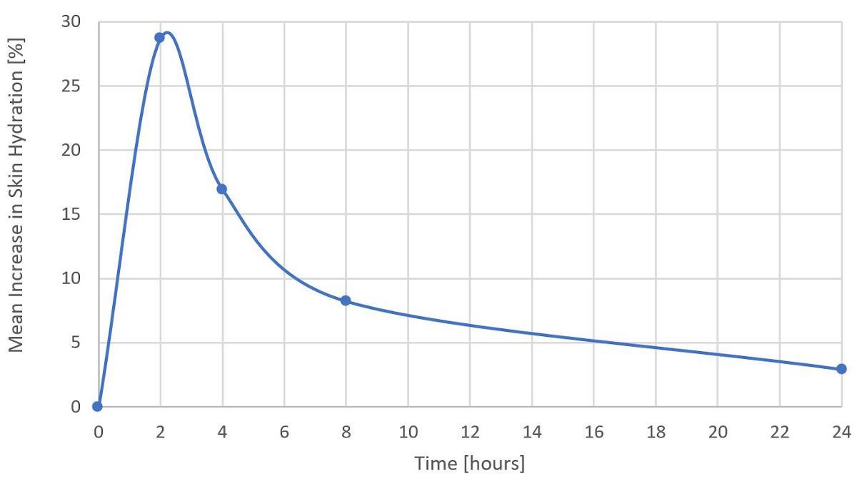 rapid hydration graph